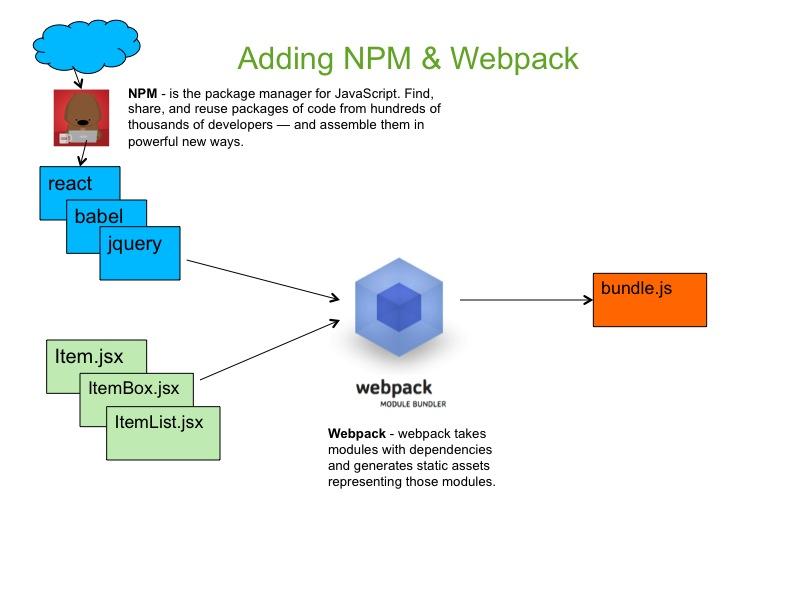 node-webpack