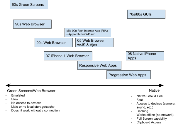 Solution Street Blog » Blog Archive Progressive Web Apps